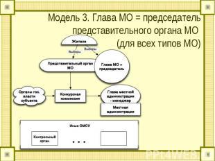 Модель 3. Глава МО = председатель представительного органа МО (для всех типов МО