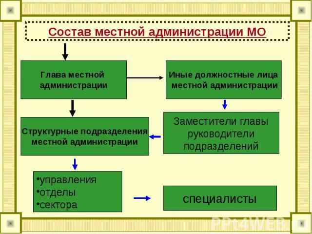 Состав местной администрации МО