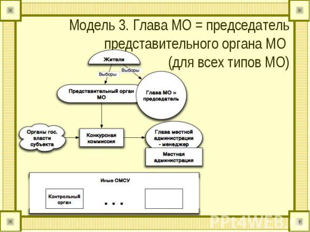 Модель 3. Глава МО = председатель представительного органа МО (для всех типов МО)