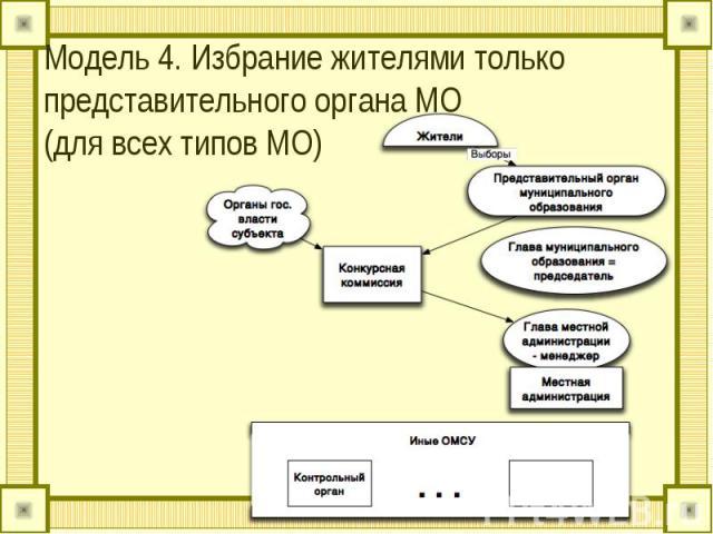 Модель 4. Избрание жителями только представительного органа МО (для всех типов МО)