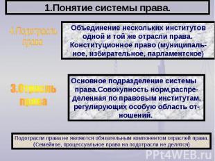 1.Понятие системы права. 4.ПодотрасльправаОбъединение нескольких институтоводной