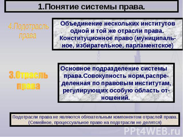 1.Понятие системы права. 4.ПодотрасльправаОбъединение нескольких институтоводной и той же отрасли права. Конституционное право (муниципаль-ное, избирательное, парламентское)3.ОтрасльправаОсновное подразделение системы права.Совокупность норм,распре-…