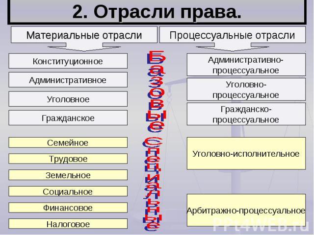 2. Отрасли права.