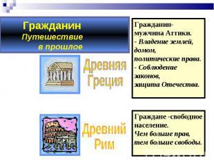 ГражданинПутешествие в прошлое Гражданин-мужчина Аттики.- Владение землей, домом