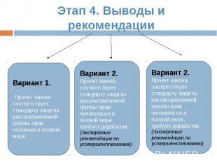 Этап 4. Выводы и рекомендации Вариант 1. Проект закона соответствует стандарту з