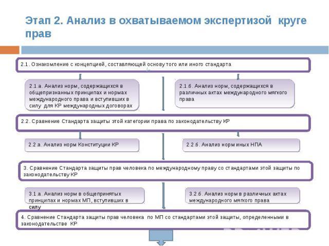 Этап 2. Анализ в охватываемом экспертизой круге прав