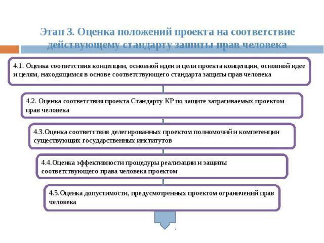 Этап 3. Оценка положений проекта на соответствие действующему стандарту зашиты прав человека
