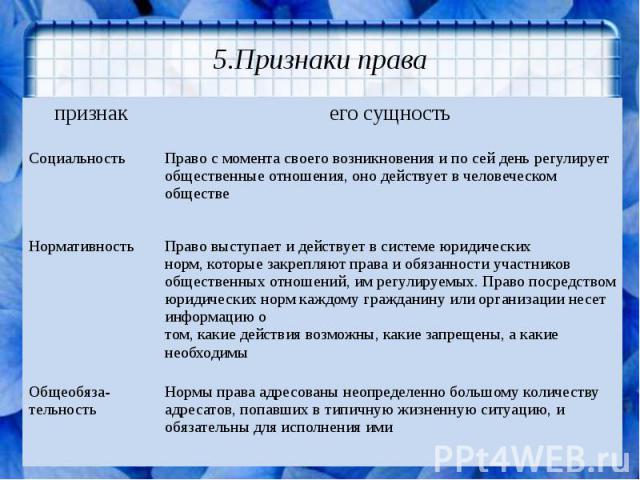 5.Признаки права