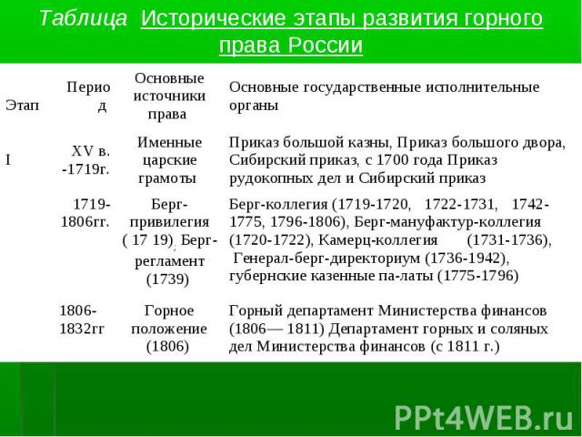 Таблица Исторические этапы развития горного права России