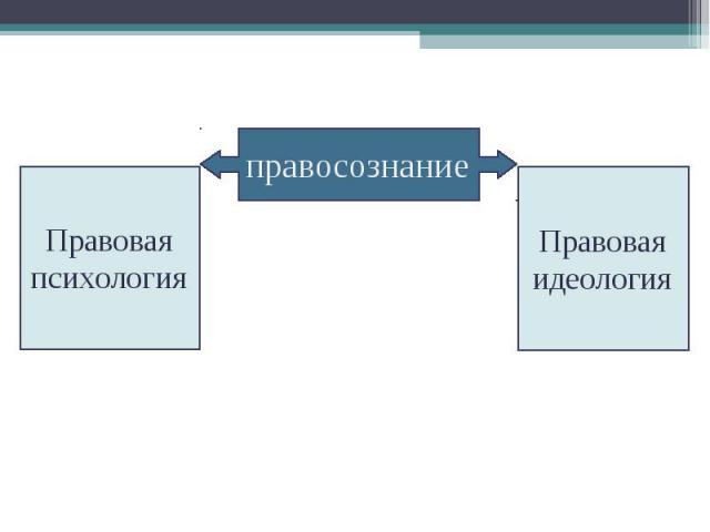 правосознание ПравоваяпсихологияПравоваяидеология