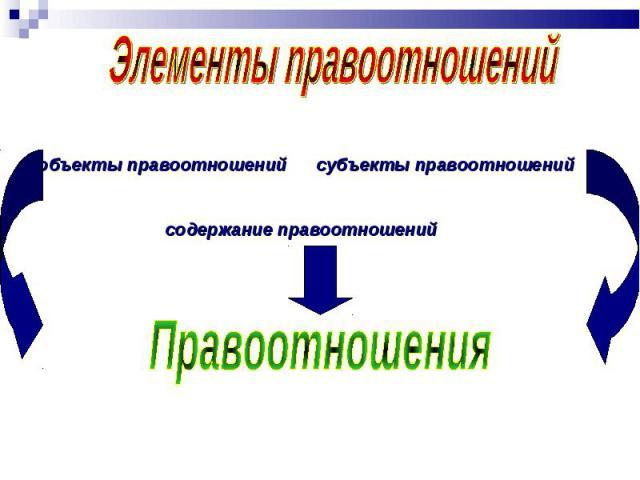Элементы правоотношений объекты правоотношений субъекты правоотношений содержание правоотношений Правоотношения