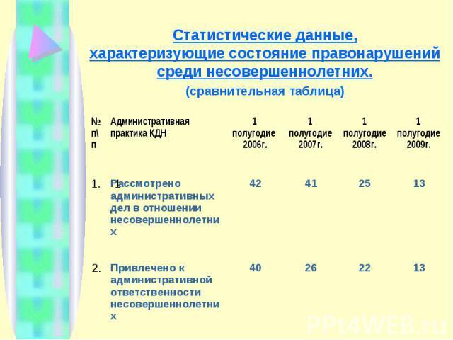 Статистические данные,характеризующие состояние правонарушений среди несовершеннолетних.(сравнительная таблица)