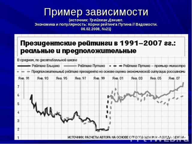 Пример зависимости(источник: Трейзман Дэниел.Экономика и популярность: Корни рейтинга Путина // Ведомости.06.02.2008, №21)