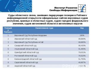 Суды областного звена, занявшие лидирующие позиции в Рейтинге информационной отк