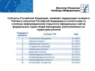 Субъекты Российской Федерации, занявшие лидирующие позиции в Рейтинге субъектов