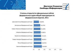 Степень открытости официальных сайтов федеральных судов общей юрисдикции по феде