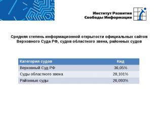 Средняя степень информационной открытости официальных сайтов Верховного Суда РФ,