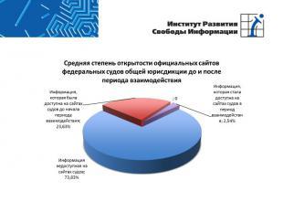 Средняя степень открытости официальных сайтов федеральных судов общей юрисдикции
