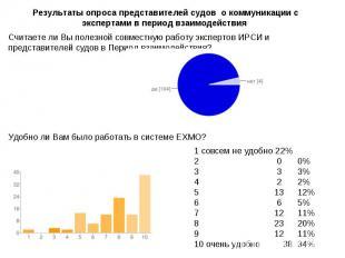 Результаты опроса представителей судов о коммуникации с экспертами в период взаи