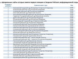 Суды, официальные сайты которых заняли первую позицию в Сводном Рейтинге информа