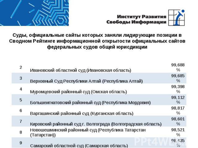 Суды, официальные сайты которых заняли лидирующие позиции в Сводном Рейтинге информационной открытости официальных сайтов федеральных судов общей юрисдикции