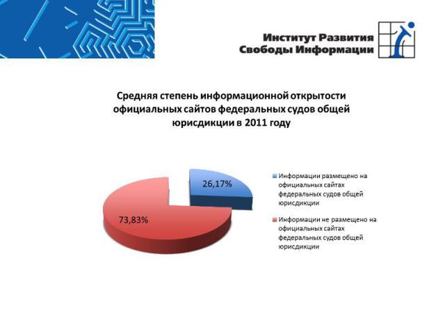 Средняя степень информационной открытости официальных сайтов федеральных судов общей юрисдикции в 2011 году