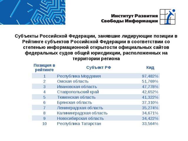 Субъекты Российской Федерации, занявшие лидирующие позиции в Рейтинге субъектов Российской Федерации в соответствии со степенью информационной открытости официальных сайтов федеральных судов общей юрисдикции, расположенных на территории региона