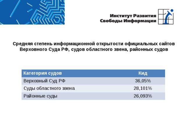 Средняя степень информационной открытости официальных сайтов Верховного Суда РФ, судов областного звена, районных судов