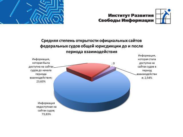 Средняя степень открытости официальных сайтов федеральных судов общей юрисдикции до и после периода взаимодействия