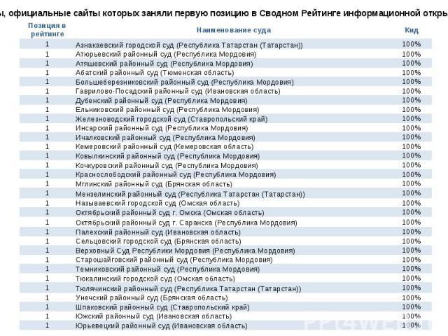Суды, официальные сайты которых заняли первую позицию в Сводном Рейтинге информационной открытости