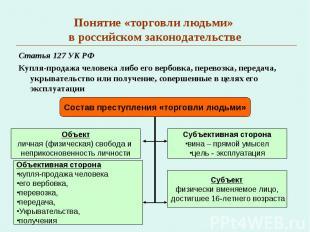 Понятие «торговли людьми» в российском законодательстве Статья 127 УК РФКупля-пр