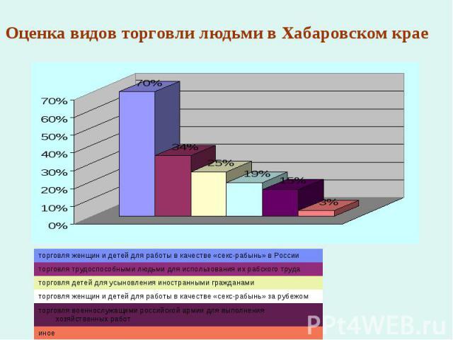 Оценка видов торговли людьми в Хабаровском крае