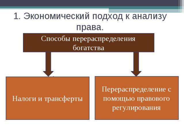 1. Экономический подход к анализу права. Способы перераспределения богатстваНалоги и трансфертыПерераспределение с помощью правового регулирования
