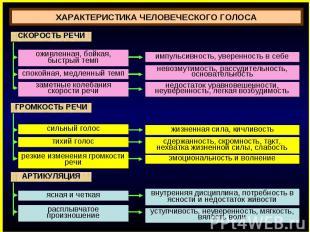 ХАРАКТЕРИСТИКА ЧЕЛОВЕЧЕСКОГО ГОЛОСА