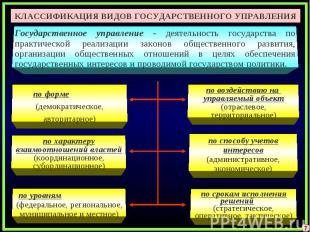 КЛАССИФИКАЦИЯ ВИДОВ ГОСУДАРСТВЕННОГО УПРАВЛЕНИЯГосударственное управление - деят