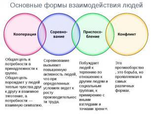 Основные формы взаимодействия людей Общая цель и потребности в принадлежности к