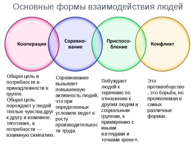 Основные формы взаимодействия людей Общая цель и потребности в принадлежности к группе. Общая цель порождает у людей теплые чувства друг к другу и взаимное тяготение, а потребности — взаимную симпатию. Соревнование вызывает повышенную активность люд…