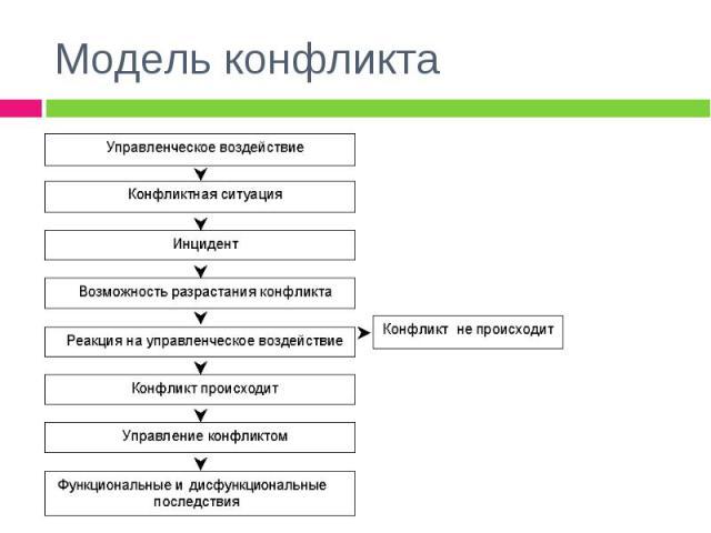 Модель конфликта