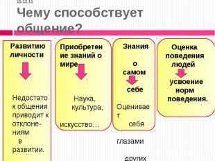 15.12.11Чему способствует общение? Развитию личности Недостаток общения приводит