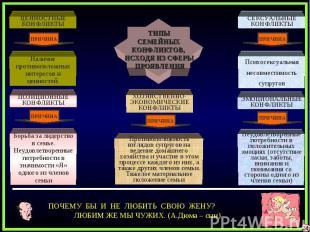 ТИПЫСЕМЕЙНЫХКОНФЛИКТОВ, ИСХОДЯ ИЗ СФЕРЫ ПРОЯВЛЕНИЯ