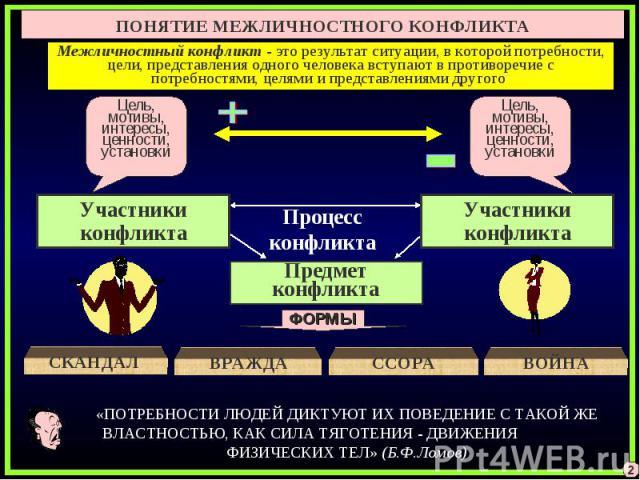 ПОНЯТИЕ МЕЖЛИЧНОСТНОГО КОНФЛИКТАМежличностный конфликт - это результат ситуации, в которой потребности, цели, представления одного человека вступают в противоречие с потребностями, целями и представлениями другого