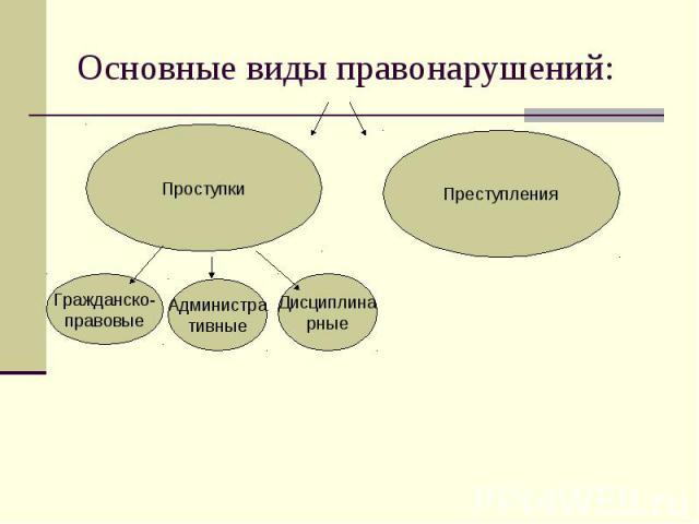 Основные виды правонарушений: