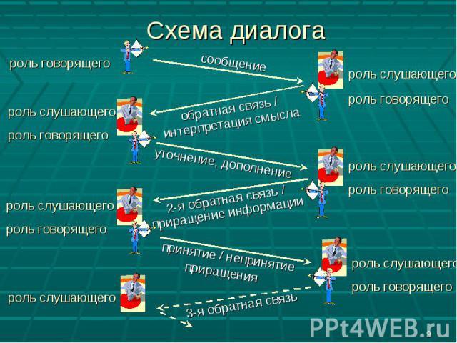 Схема диалога