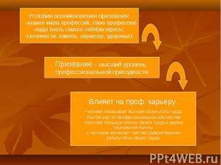 Условия возникновения призвания: -знание мира профессий, свою профессию-надо зна
