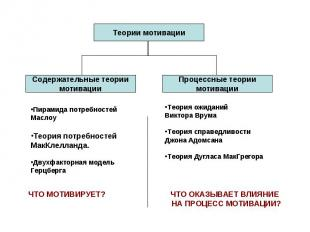 Теории мотивации Содержательные теориимотивацииПирамида потребностейМаслоуТеория