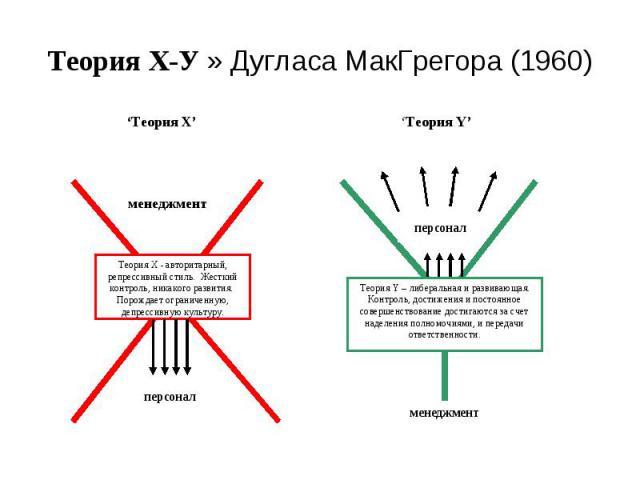 Теория Х-У » Дугласа МакГрегора (1960)