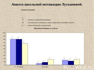 Анкета школьной мотивации Лускановой.
