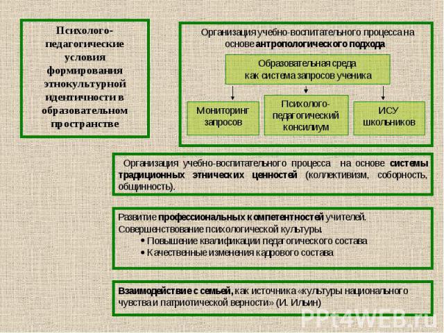 Психолого-педагогические условия формирования этнокультурной идентичности в образовательном пространстве Организация учебно-воспитательного процесса на основе системы традиционных этнических ценностей (коллективизм, соборность, общинность).Развитие …