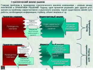 Стратегический анализ рынков Главная проблема в проведении стратегического анали
