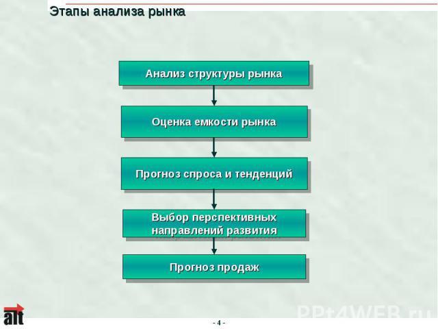 Этапы анализа рынка